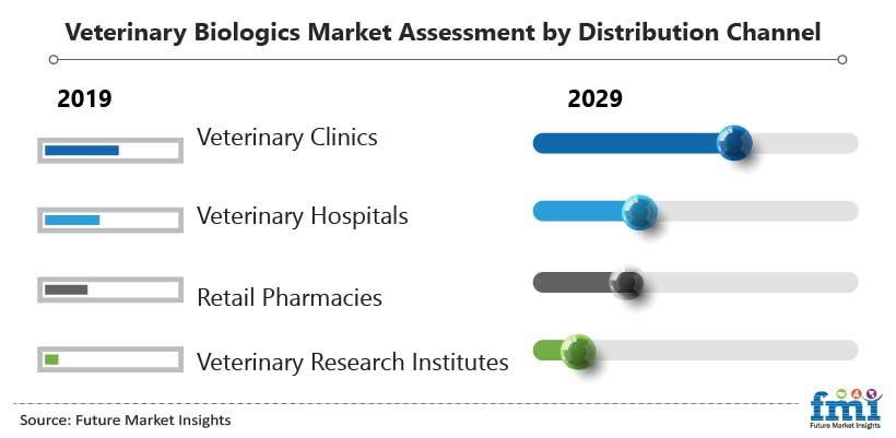 Veterinary Biologics Market Assessment by Distribution Channel