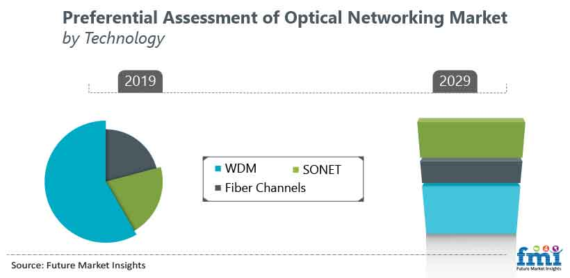 Preferential Assessment of Optical Networking Market by Technology