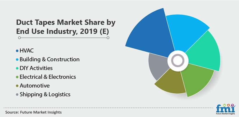 Duct Tapes Market Share by End Use Industry, 2019 (E)