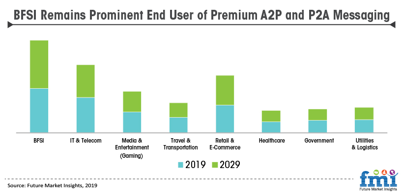 BFSI Remains Prominent End User of Premium A2P and P2A Messaging