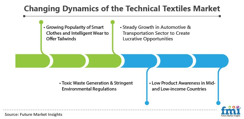 Changing Dynamics of the Technical Textiles Market