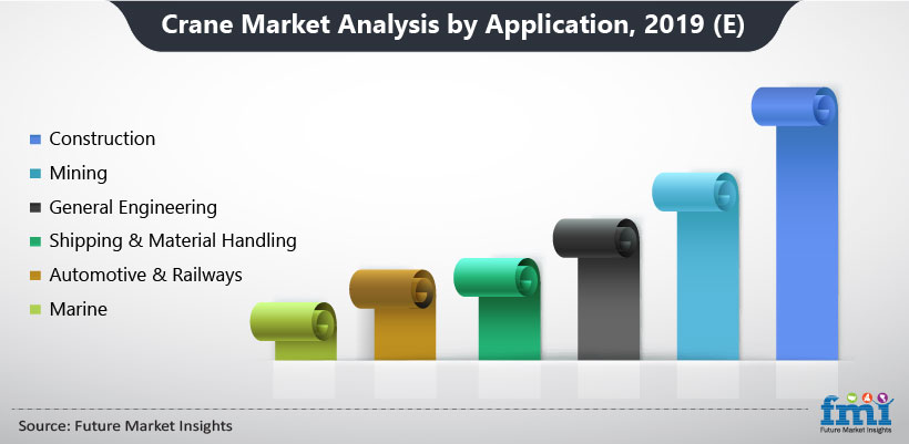 Crane Market Analysis by Application, 2019 (E)