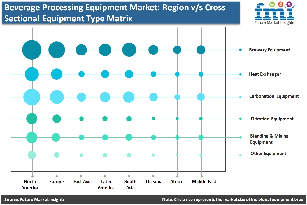 Beverage Processing Equipment Market: Region v/s Cross Sectional Equipment Type Matrix