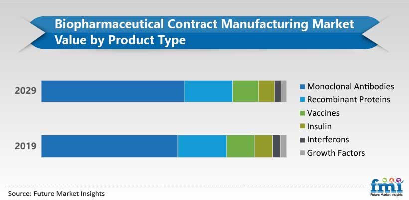 Biopharmaceutical Contract Manufacturing Market Value by Product Type