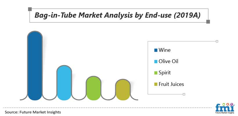 Bag-in-Tube Market Analysis by End-use (2019A)