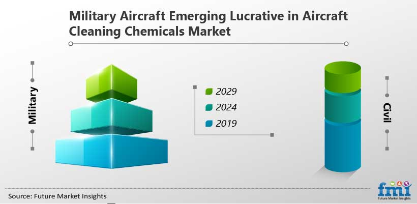 Military Aircraft Emerging Lucrative in Aircraft Cleaning Chemicals Market