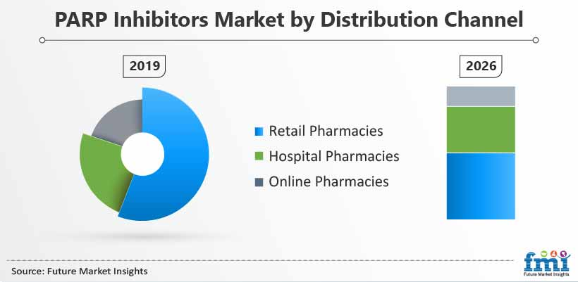 PARP Inhibitors Market by Distribution Channel