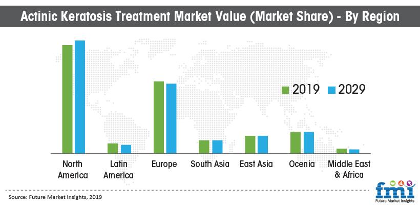 Actinic Keratoses Treatment Market Value (Market Share) - By Region
