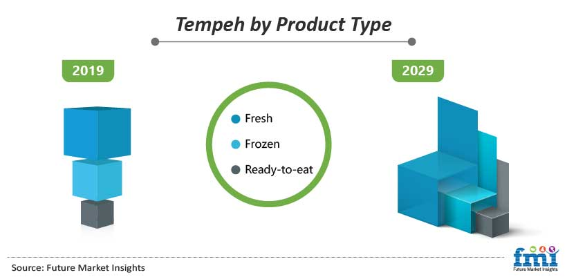 Tempeh by Product Type