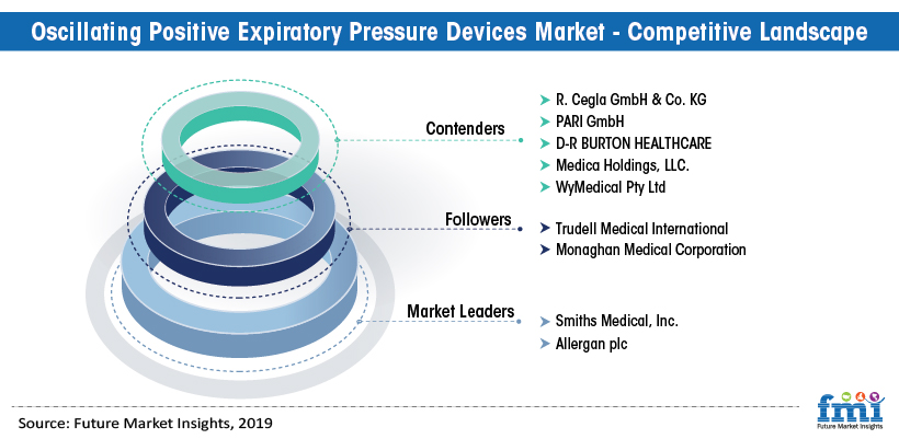 Oscillating Positive Expiratory Pressure (OPEP) Devices Market - Competitive Landscape