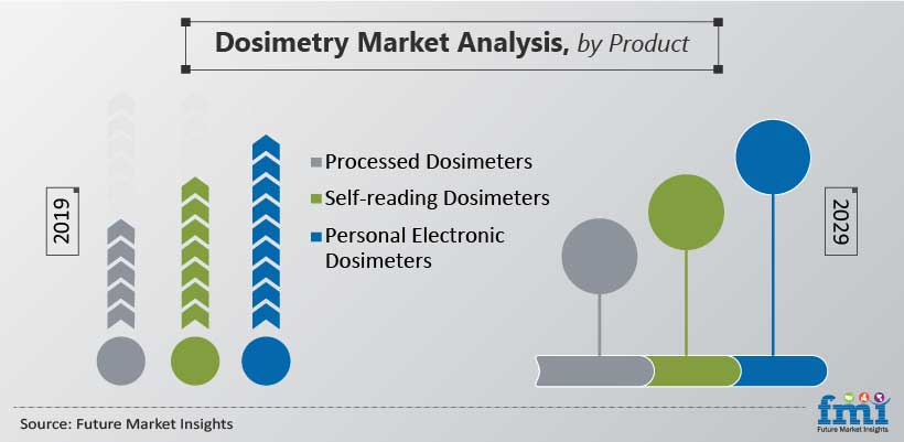 Dosimetry Market Analysis, by Product