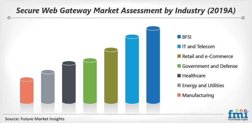 Secure Web Gateway Market Assessment by Industry (2019A)