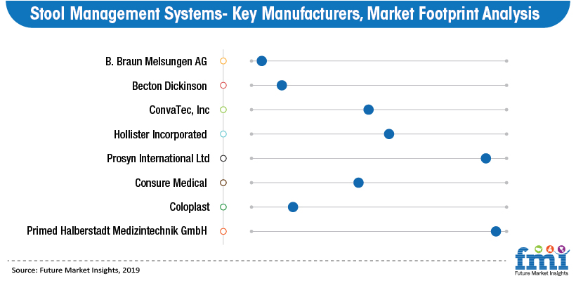Stool Management Systems - Key Manufactures, Market Footprint Analysis