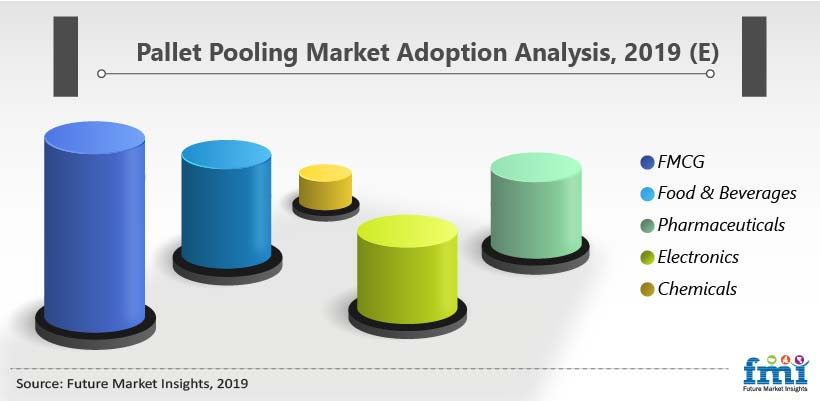Pallet Pooling Market Adoption Analysis, 2019 (E)