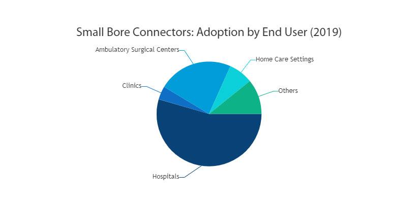 Small Bore Connectors Market