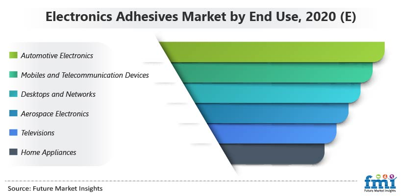 Electronics Adhesives Market by End Use, 2020 (E)