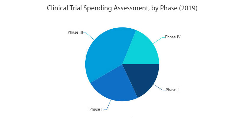 Clinical Trials Market Analysis