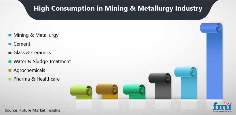 High Consumption in Mining & Metallurgy Industry