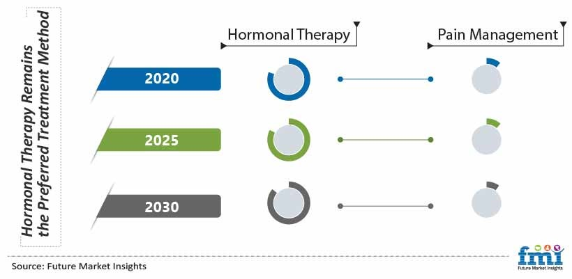 Hormonal Therapy Remains the Preferred Treatment Method