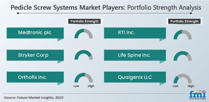 Pedicle Screw Systems Market Players: Portfolio Strength Analysis