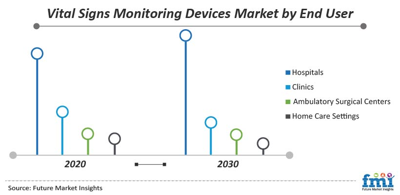 Vital Signs Monitoring Devices Market by End User