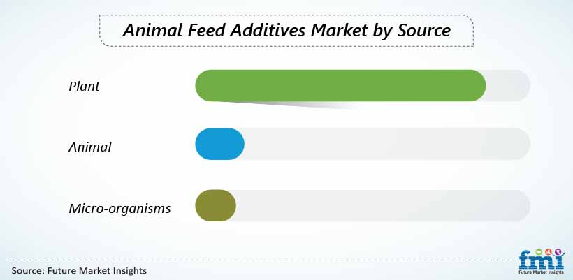 Animal Feed Additives Market by Source