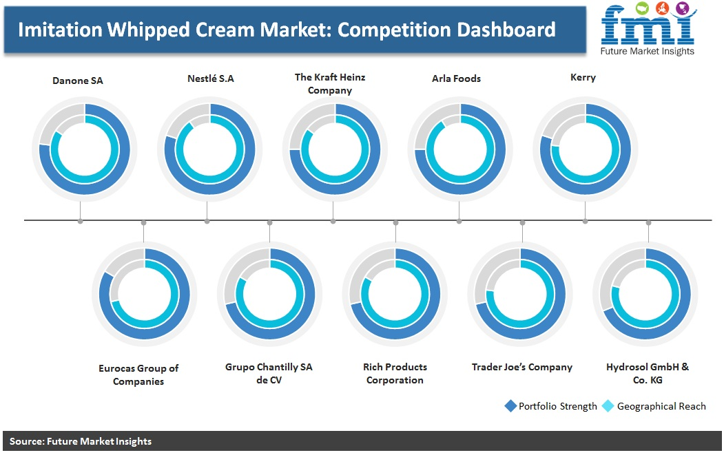 Imitation Whipped Cream Market: Competition Dashboard