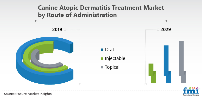Canine Atopic Dermatitis Treatment Market by Route of Administration