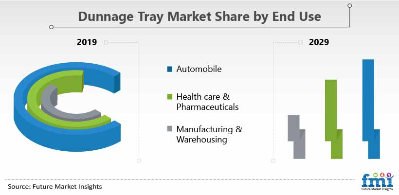 Dunnage Trays Market Share by End Use