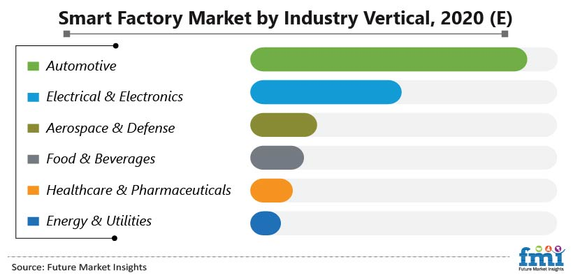 Smart Factory Market by Industrial Vertical, 2020 (E)
