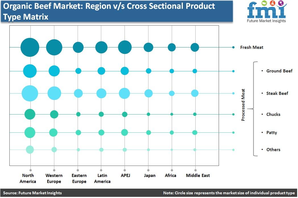 Organic Beef Meat Market: Region v/s Cross Sectional Product Type Matrix
