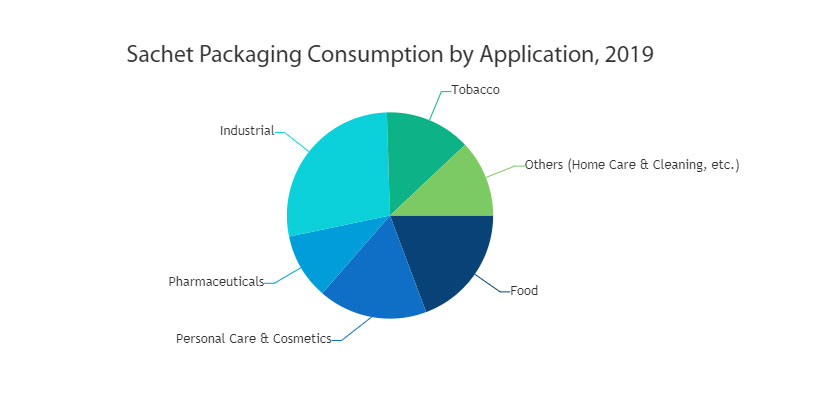 Sachet Packaging Market Analysis