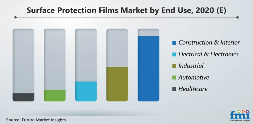 Surface Protection Films Market by End Use, 2020 (E)