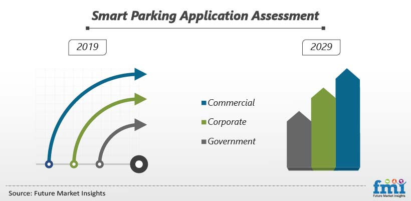 Smart Parking Application Assessment