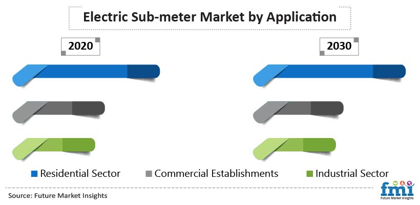 Electric Sub Meter Market by Application