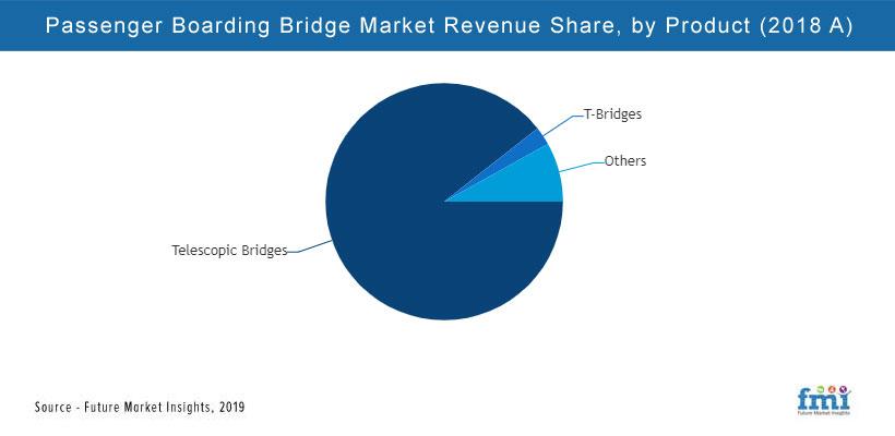 Passenger Boarding Bridge Market Analysis