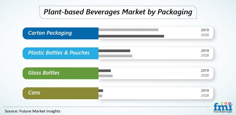 Plant-based Beverages Market by Packaging