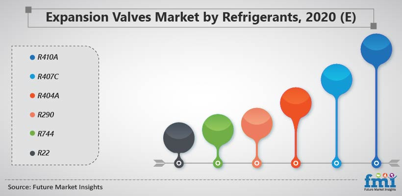 Expansion Valves Market by Refrigerants, 2020 (E)