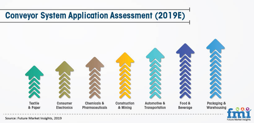 Conveyor System Application Assessment (2019E)