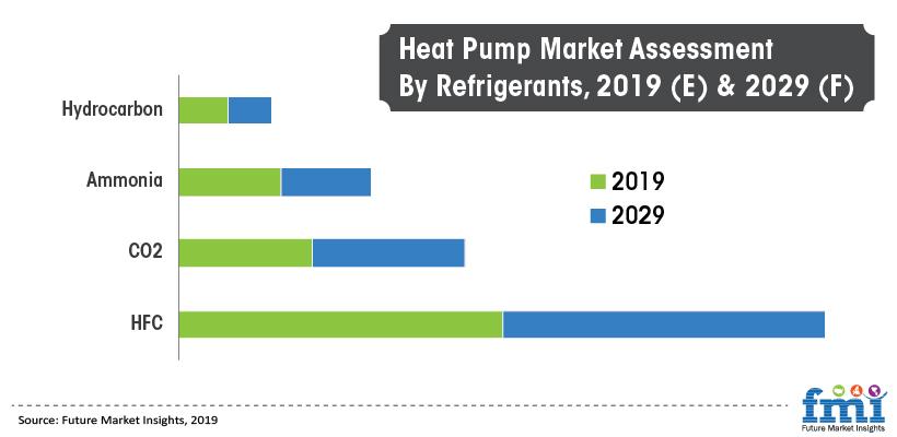 Heat Pumps Market Assessment By Refrigerants, 2019 (E) & 2029 (F)