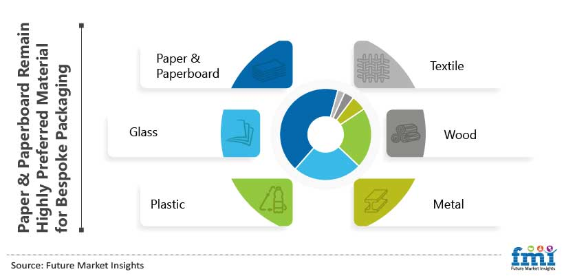 Paper & Paperboard Remain Highly Preferred Material for Bespoke Packaging