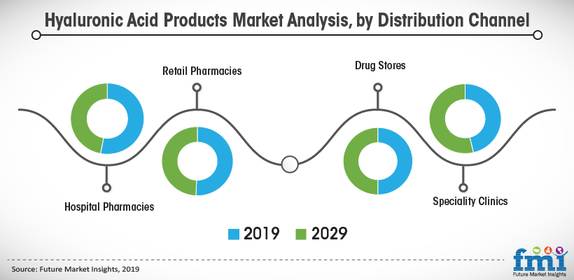 Hyaluronic Acid Products Market Analysis, by Distribution Channel
