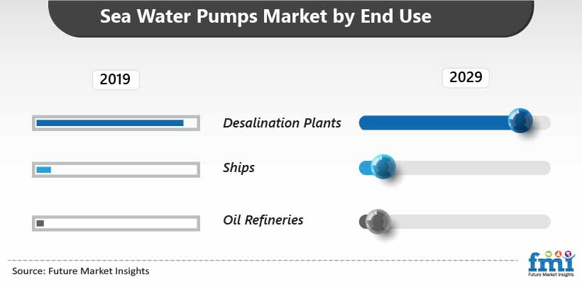 Sea Water Pumps Market by End Use