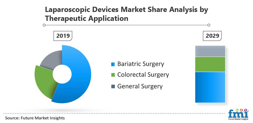 Laparoscopic Devices Market Share Analysis by Therapeutic Application