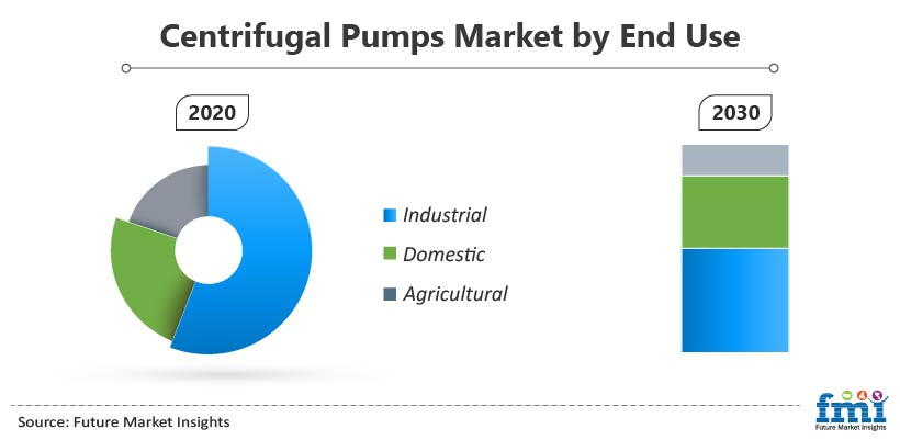 Centrifugal Pumps Market by End Use
