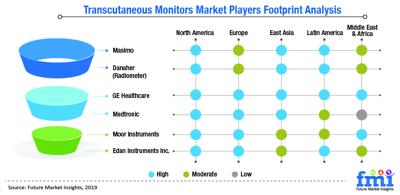 Transcutaneous Monitors Market Players Footprint Analysis