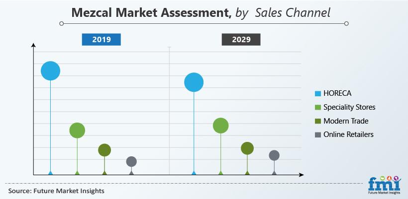 Mezcal Market Assessment, by Sales Channel