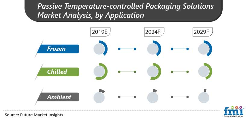 Passive Temperature-Controlled Packaging Solutions Market Analysis, by Application