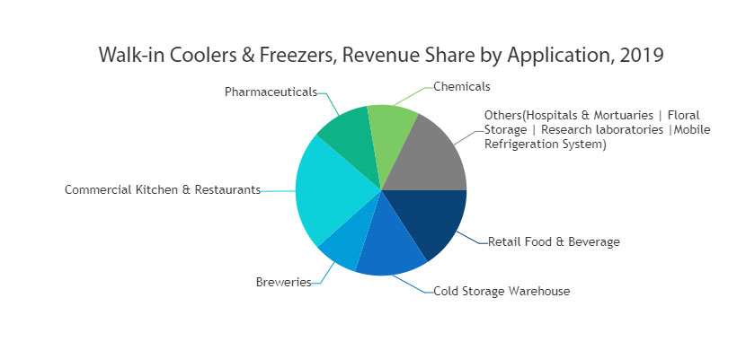 Walk In Cooler And Freezer Market Analysis
