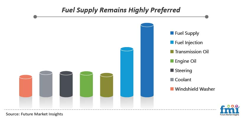 Fuel Supply Remains Highly Preferred